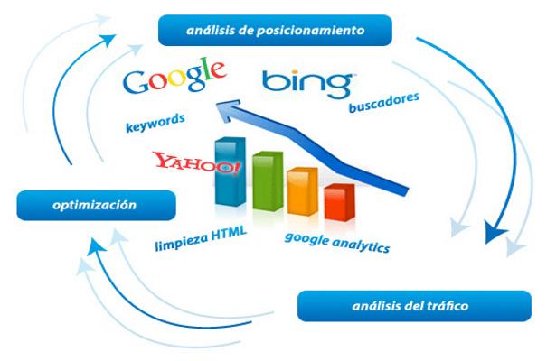 El posicionamiento Web en Madrid y por qué utilizar a tu favor un blog